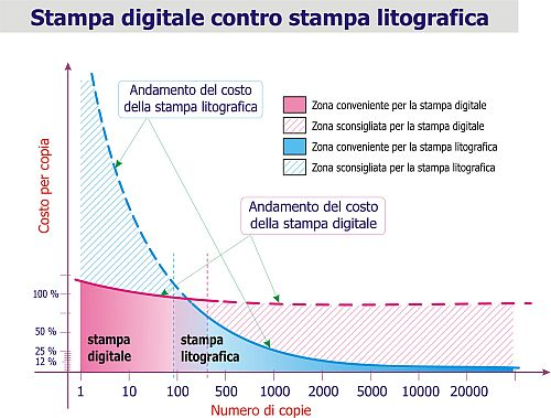 LaserTipoCosti